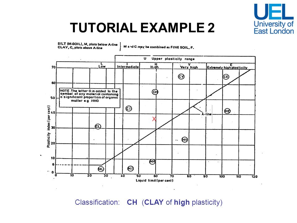 Classification: CH (CLAY of high plasticity)