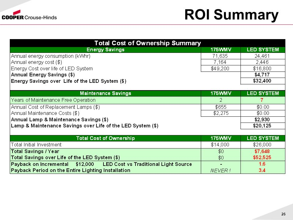 ROI Summary