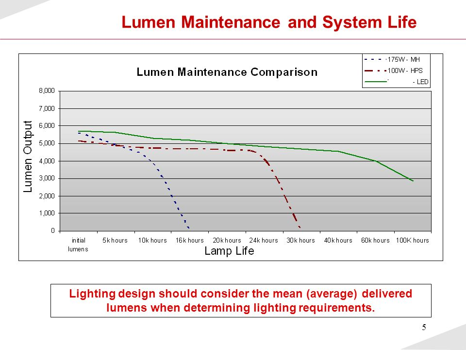 Lumen Maintenance and System Life