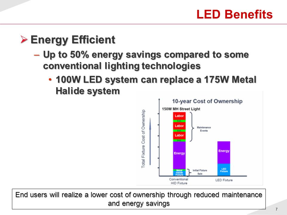 LED Benefits Energy Efficient