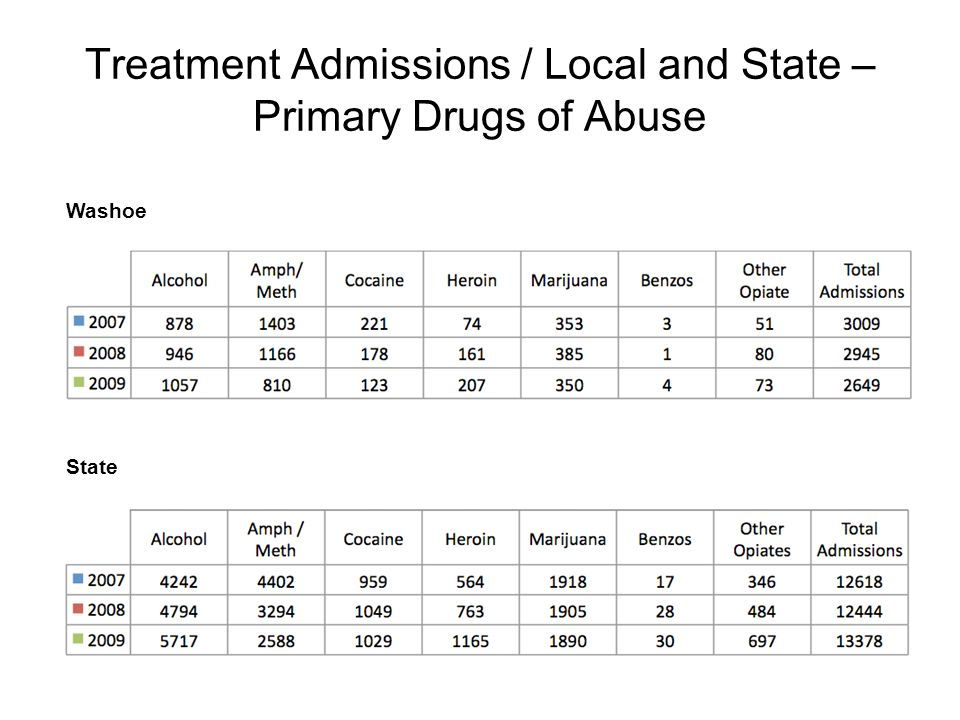 Treatment Admissions / Local and State – Primary Drugs of Abuse