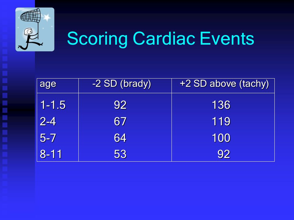 Scoring Cardiac Events