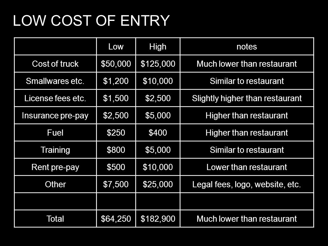 LOW COST OF ENTRY Low High notes Cost of truck $50,000 $125,000