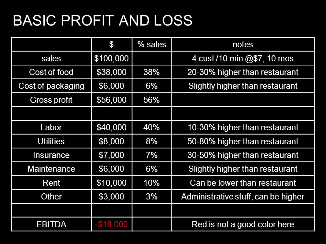 BASIC PROFIT AND LOSS $ % sales notes sales $100,000