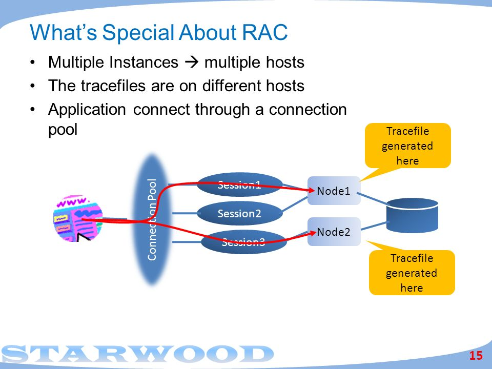 What's Special About RAC