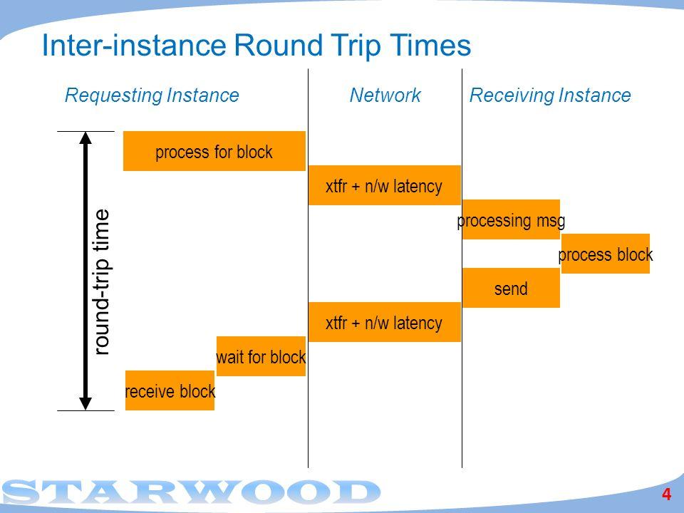Inter-instance Round Trip Times
