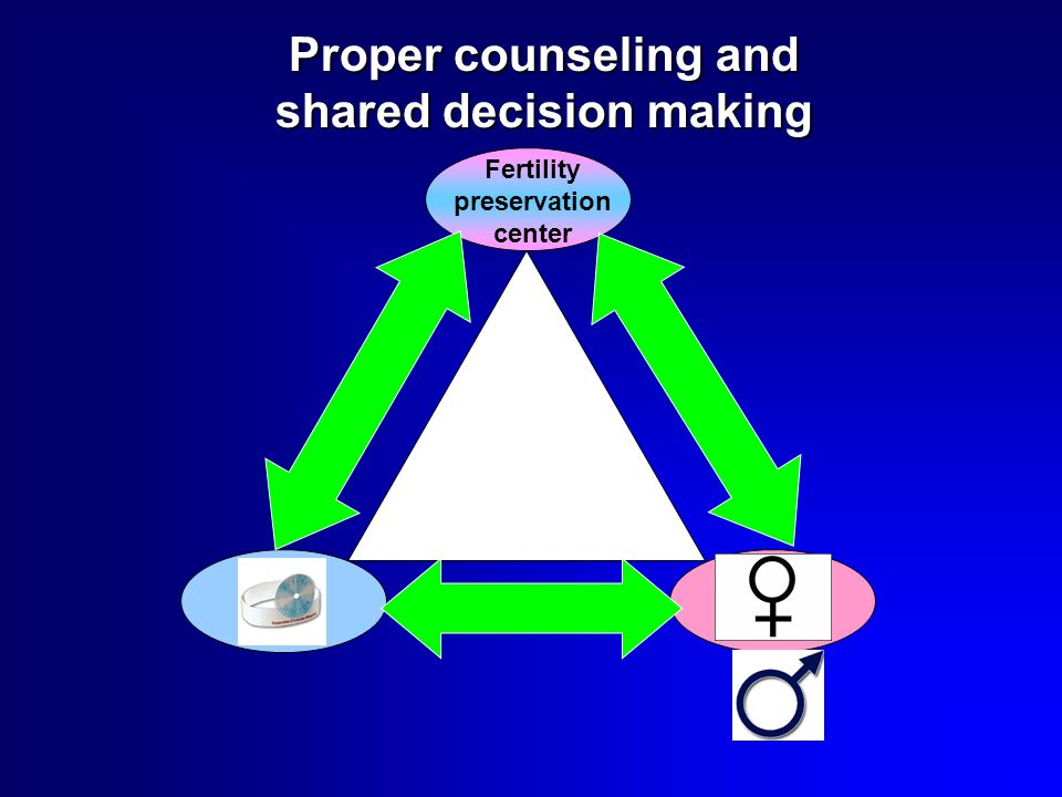 Proper counseling and shared decision making