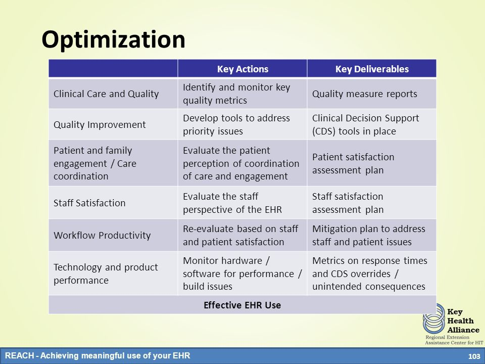 Optimization Key Actions Key Deliverables Clinical Care and Quality