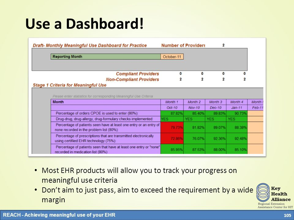 Use a Dashboard! Most EHR products will allow you to track your progress on meaningful use criteria.