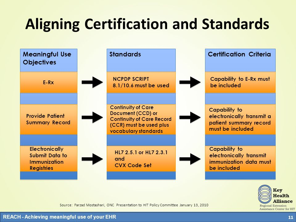 Aligning Certification and Standards