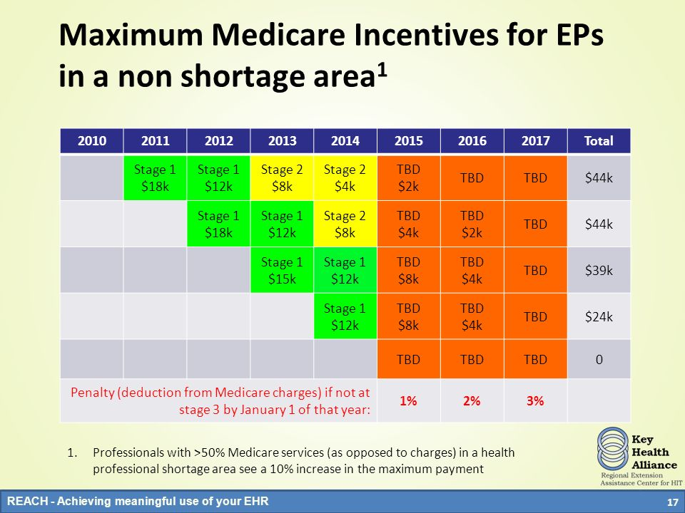 Maximum Medicare Incentives for EPs in a non shortage area1