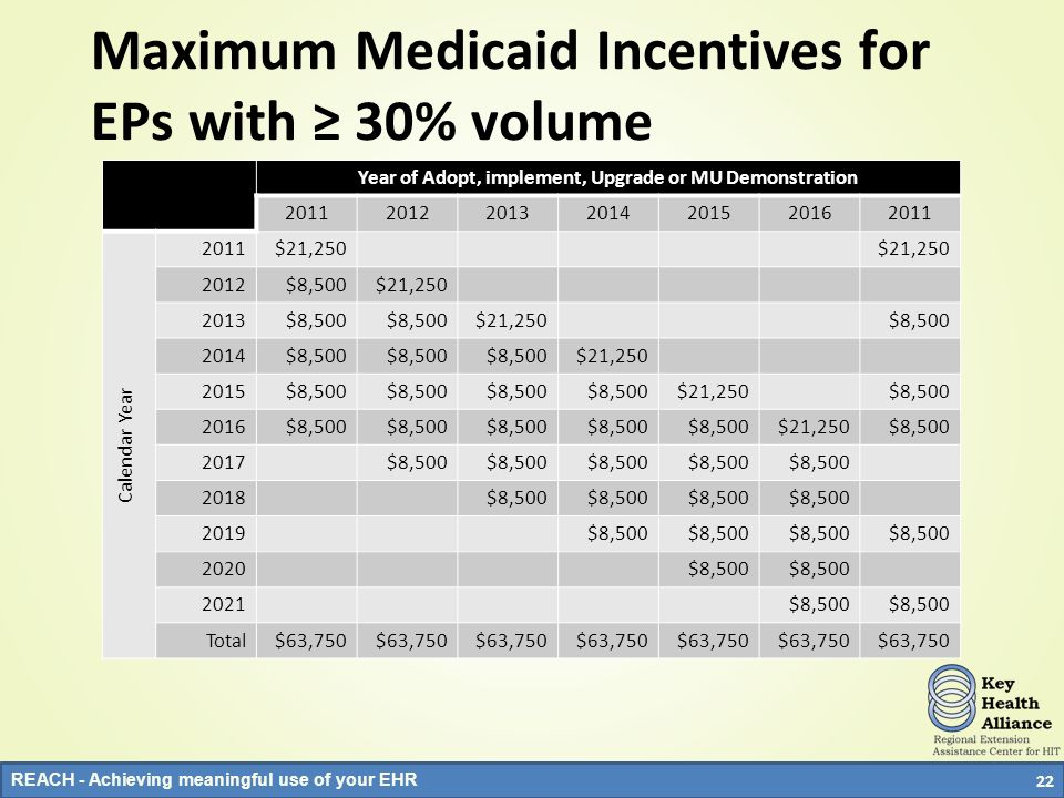 Maximum Medicaid Incentives for EPs with ≥ 30% volume