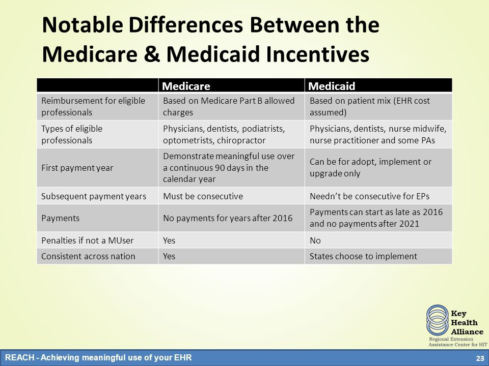 Notable Differences Between the Medicare & Medicaid Incentives
