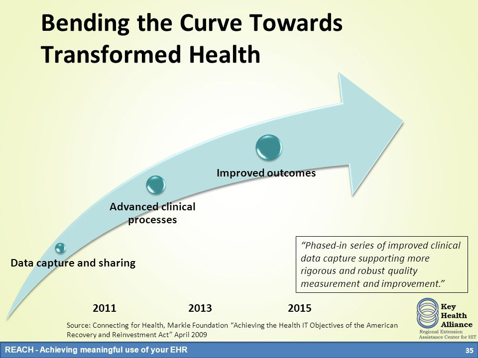 Bending the Curve Towards Transformed Health