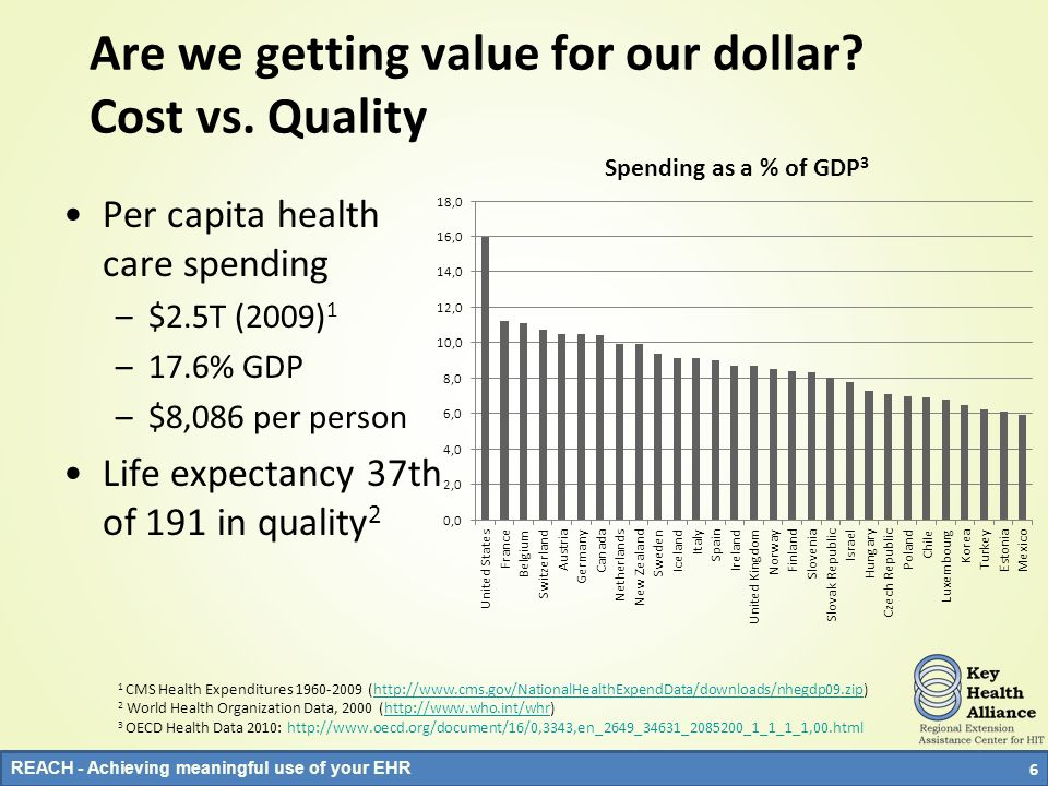 Are we getting value for our dollar Cost vs. Quality