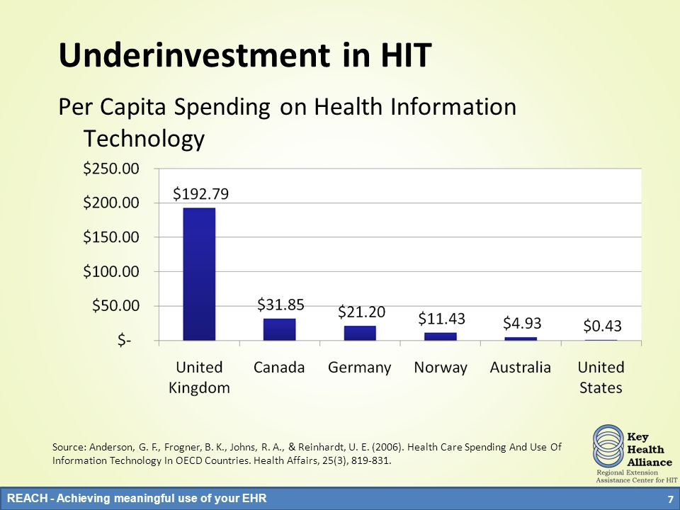 Underinvestment in HIT