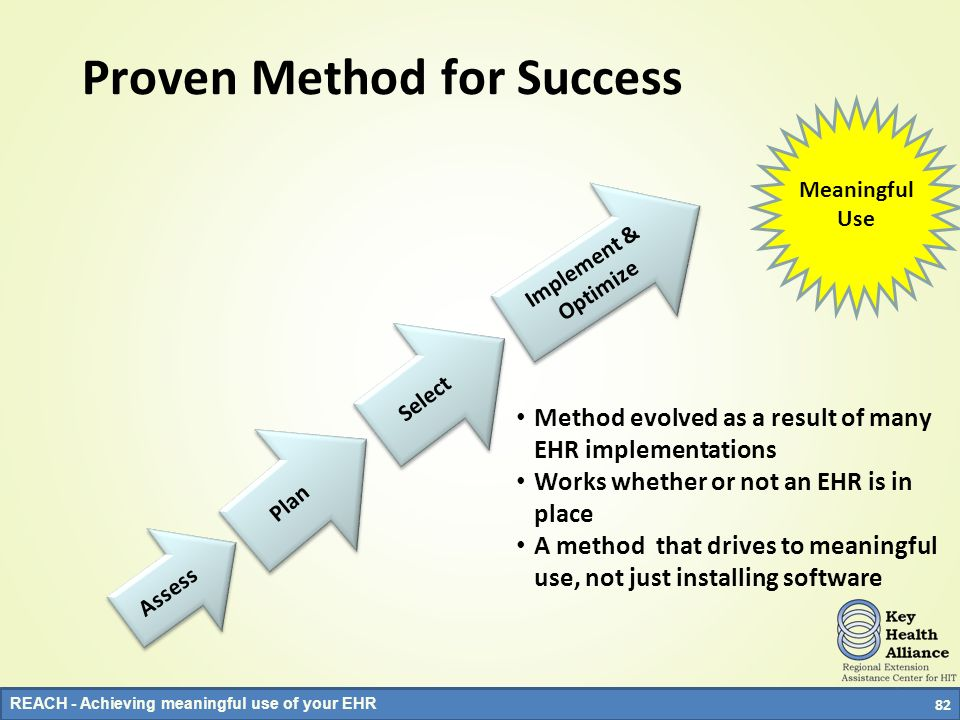 Proven Method for Success