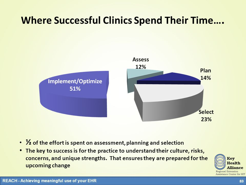 Where Successful Clinics Spend Their Time….