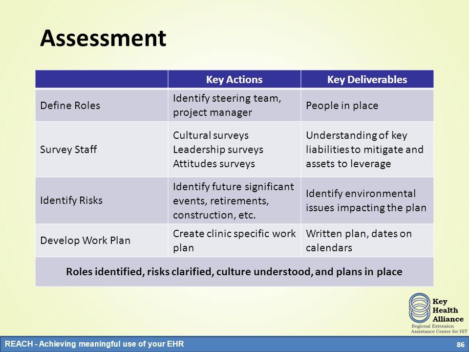 Assessment Key Actions Key Deliverables Define Roles