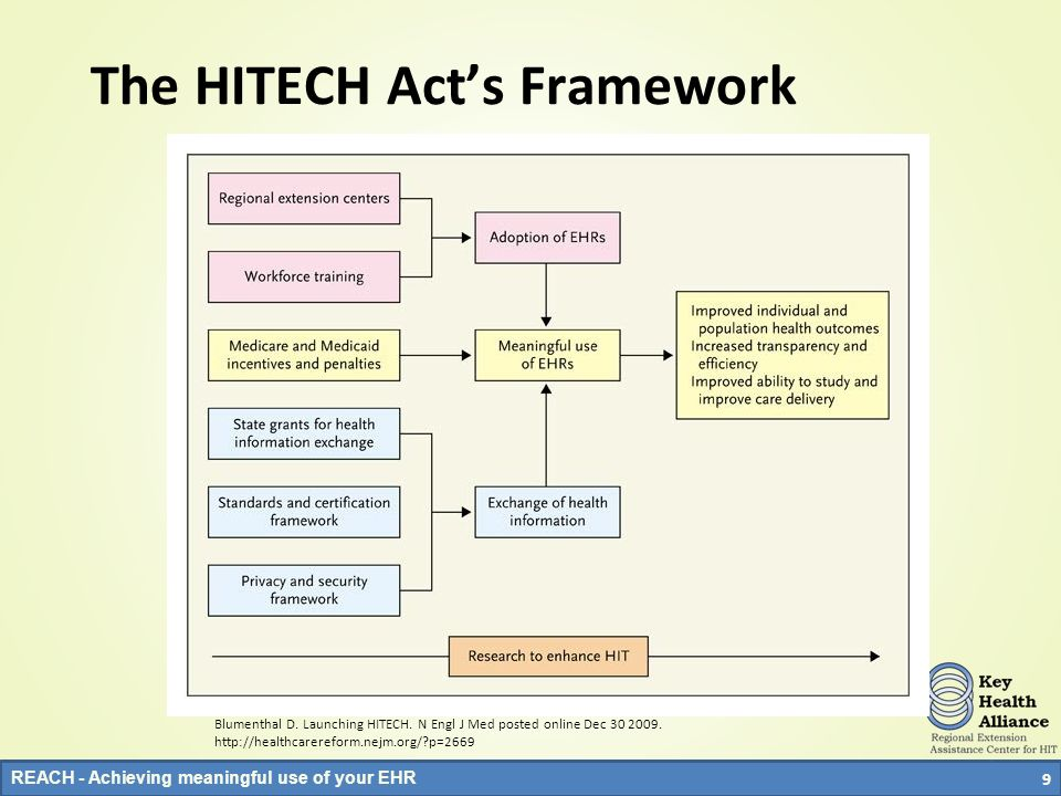 The HITECH Act's Framework