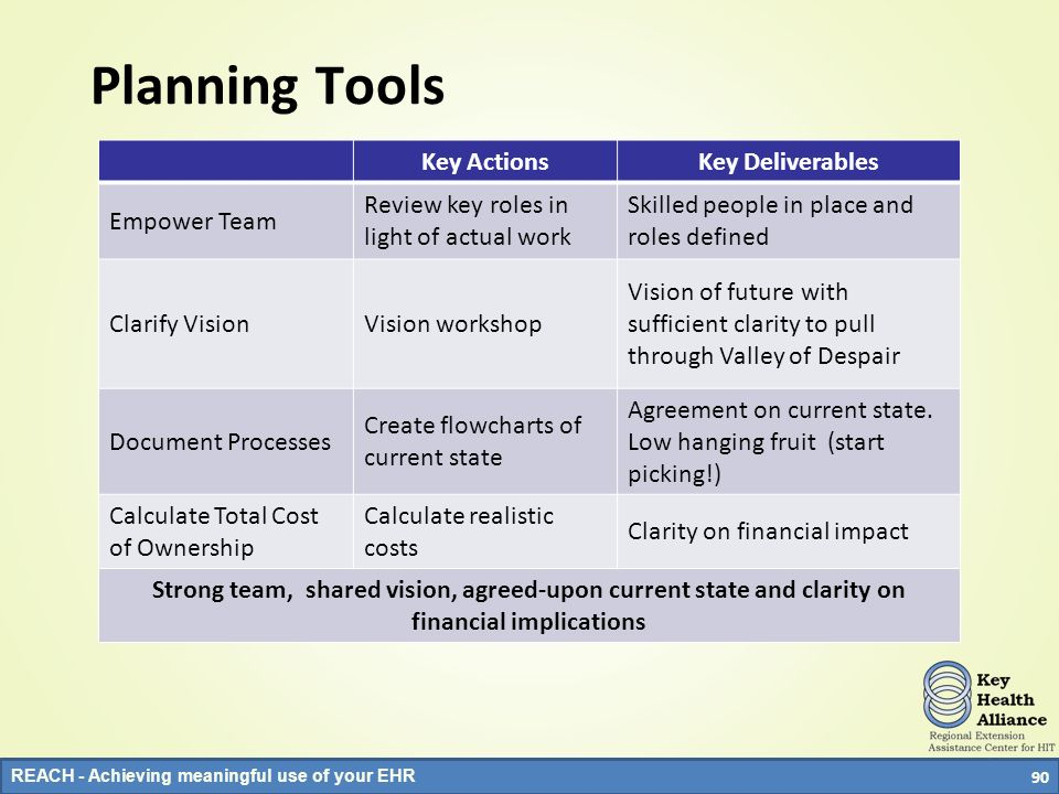 Planning Tools Key Actions Key Deliverables Empower Team