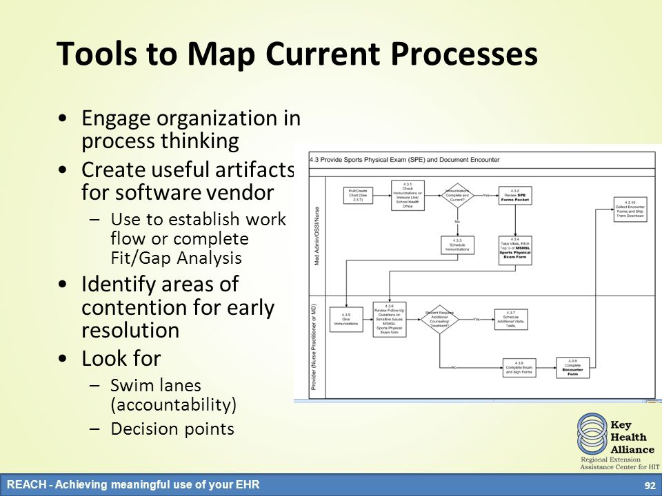 Tools to Map Current Processes