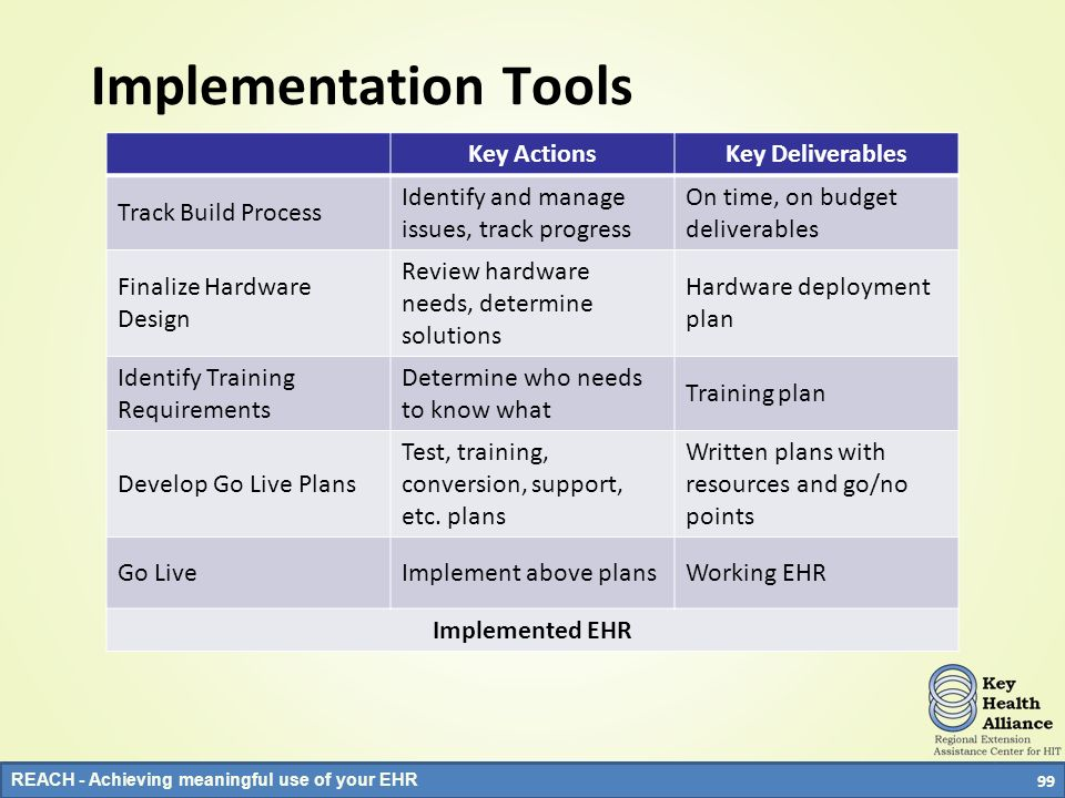 Implementation Tools Key Actions Key Deliverables Track Build Process