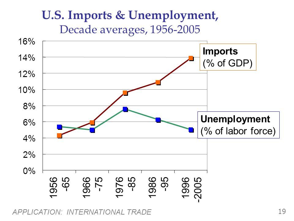 U.S. Imports & Unemployment, Decade averages, 1956-2005