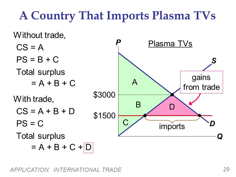 A Country That Imports Plasma TVs
