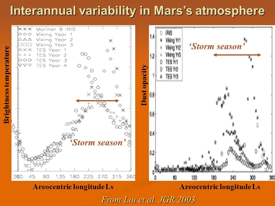 Interannual variability in Mars's atmosphere