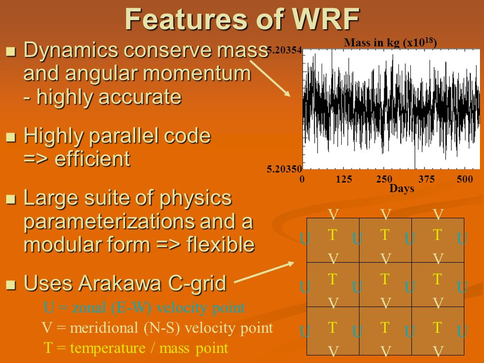 Features of WRF Mass in kg (x1018)