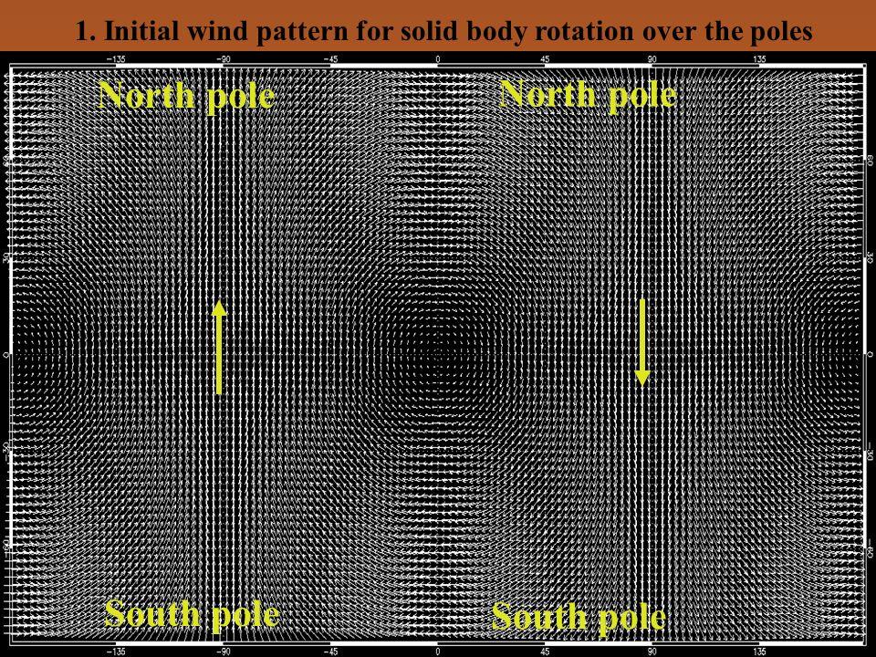 North pole North pole South pole South pole