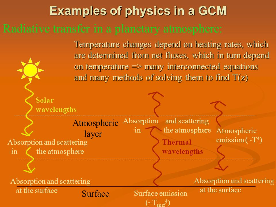 Examples of physics in a GCM