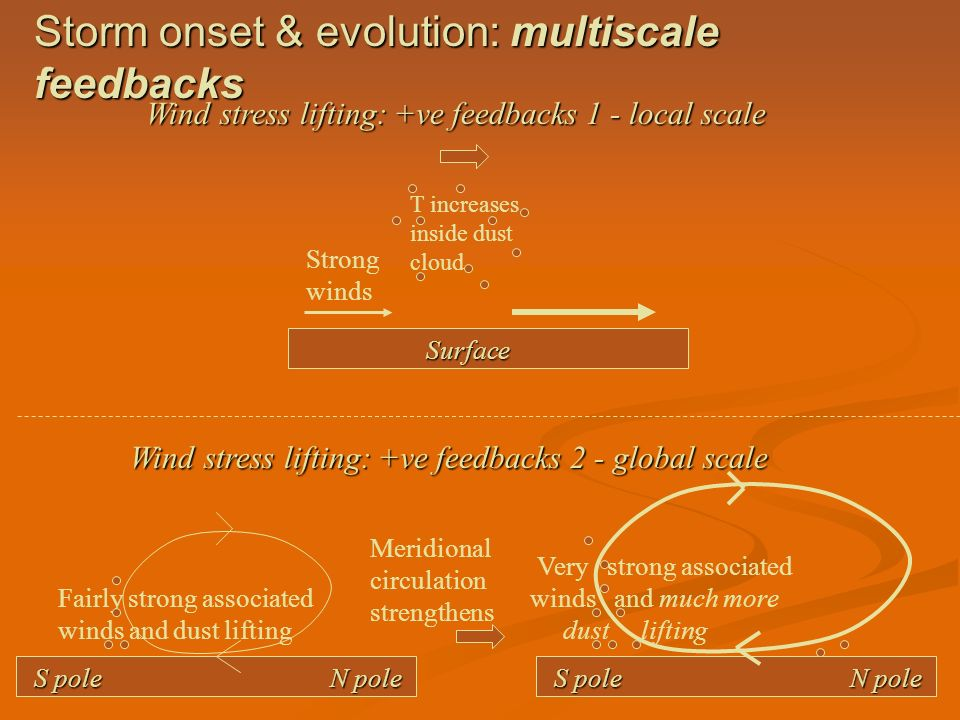 Storm onset & evolution: multiscale feedbacks
