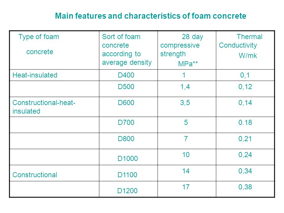 D1000 D1100 D1200 Main features and characteristics of foam concrete