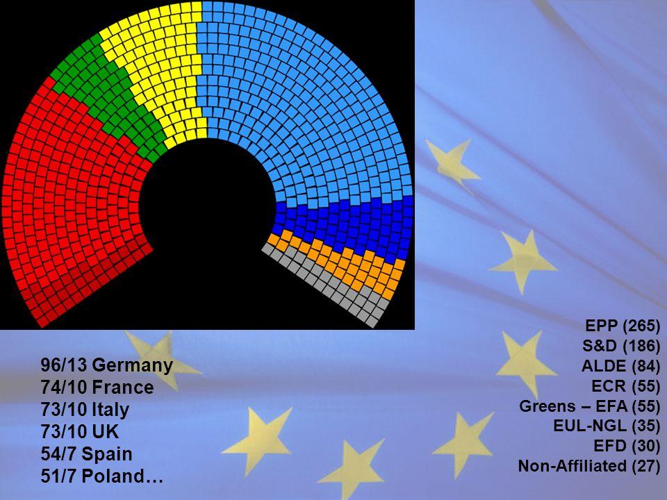 96/13 Germany 74/10 France 73/10 Italy 73/10 UK 54/7 Spain