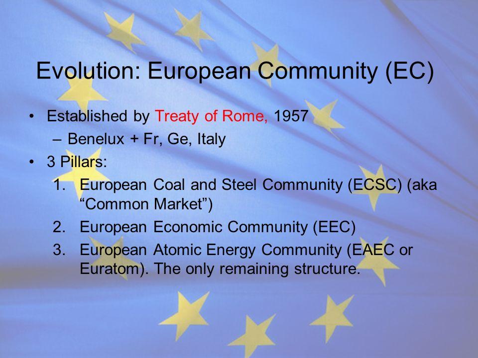 Evolution: European Community (EC)