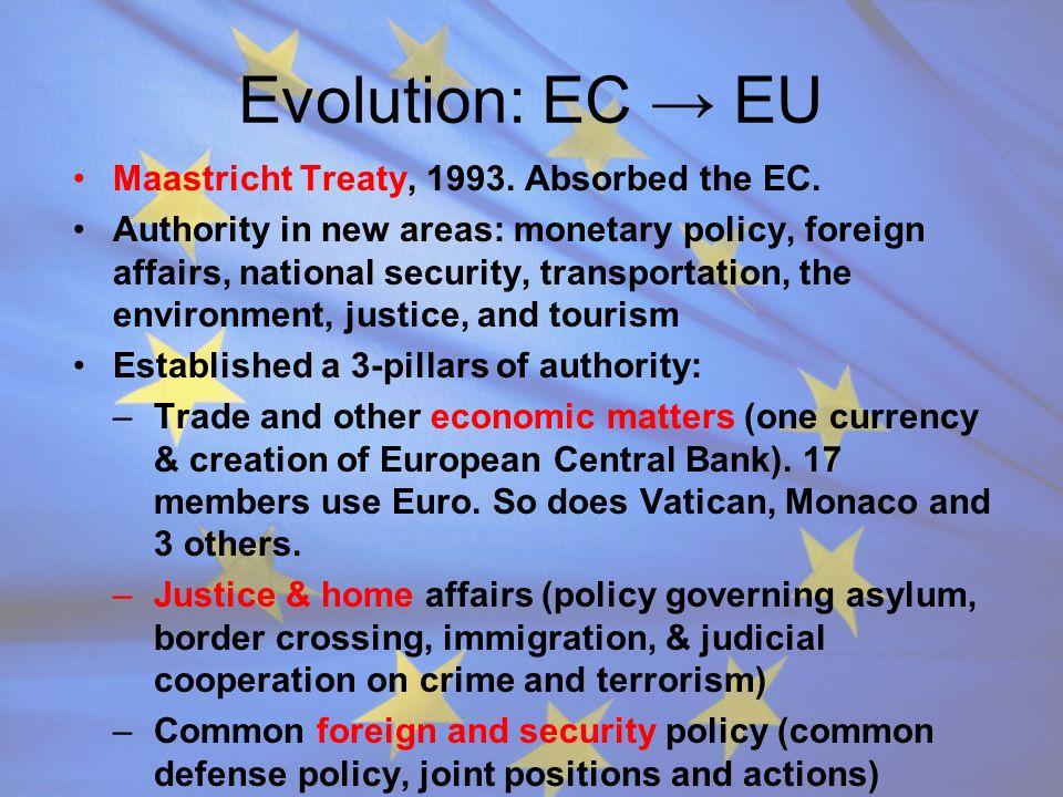 Evolution: EC → EU Maastricht Treaty, 1993. Absorbed the EC.