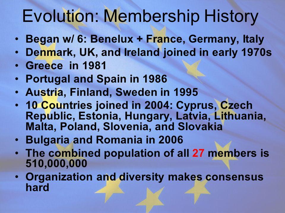 Evolution: Membership History