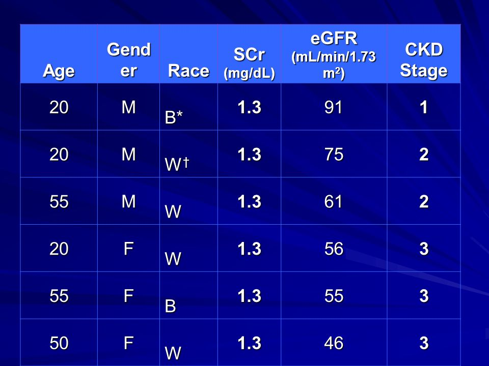 Age Gender. Race. SCr (mg/dL) eGFR (mL/min/1.73 m2) CKD Stage. 20. M. B* 1.3. 91. 1. W†