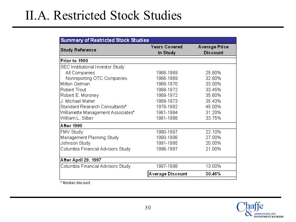 II.A. Restricted Stock Studies