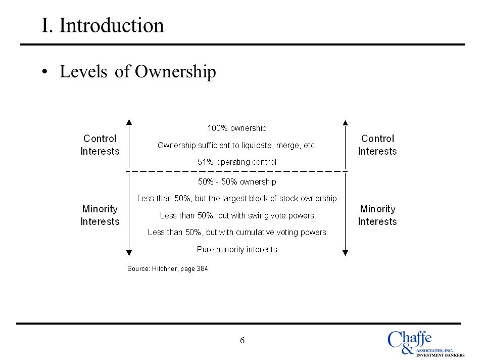 I. Introduction Levels of Ownership 6