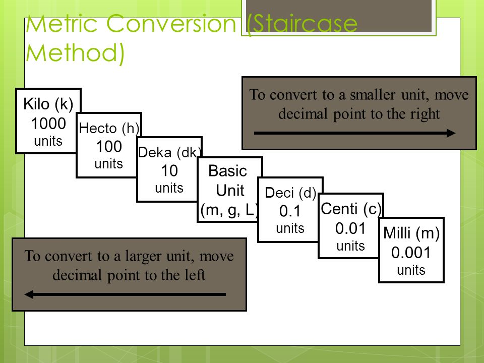 Metric Conversion (Staircase Method)