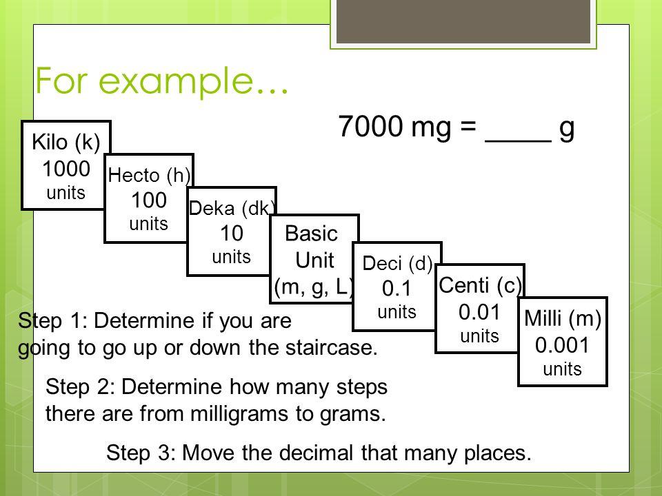 For example… 7000 mg = ____ g Kilo (k) 1000 100 10 Basic Unit