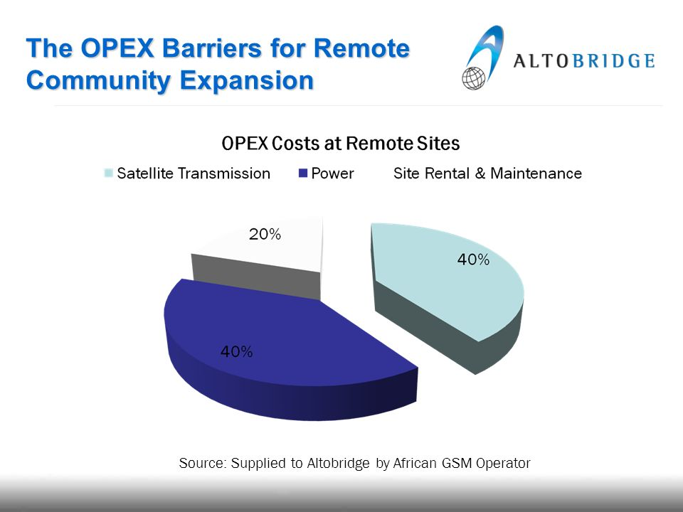 The OPEX Barriers for Remote Community Expansion