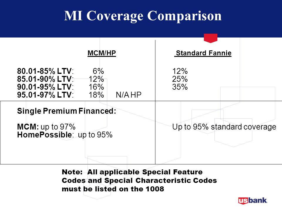 MI Coverage Comparison