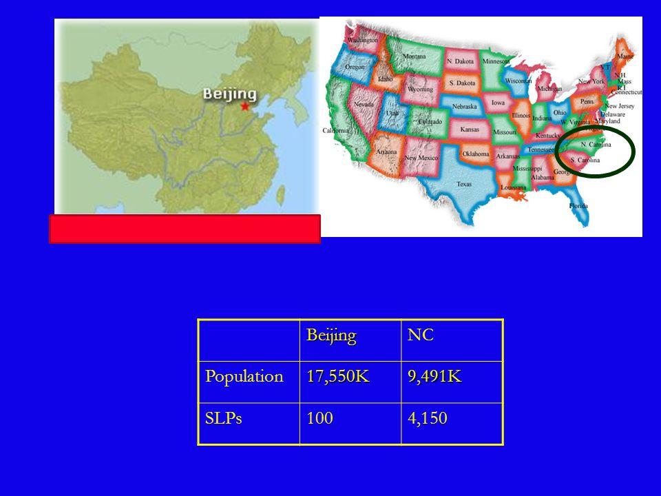 Beijing NC Population 17,550K 9,491K SLPs 100 4,150
