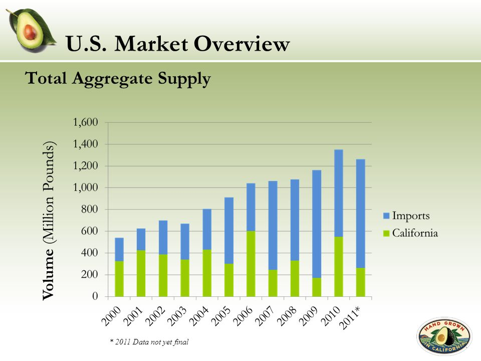 U.S. Market Overview Total Aggregate Supply Volume (Million Pounds)