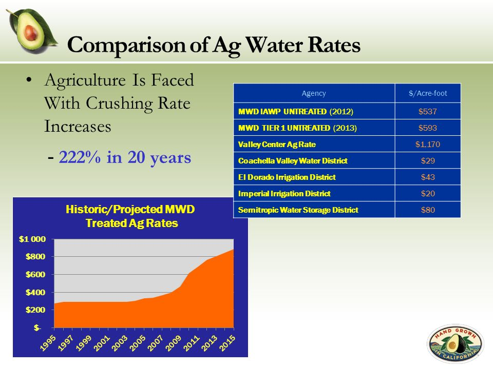 Comparison of Ag Water Rates