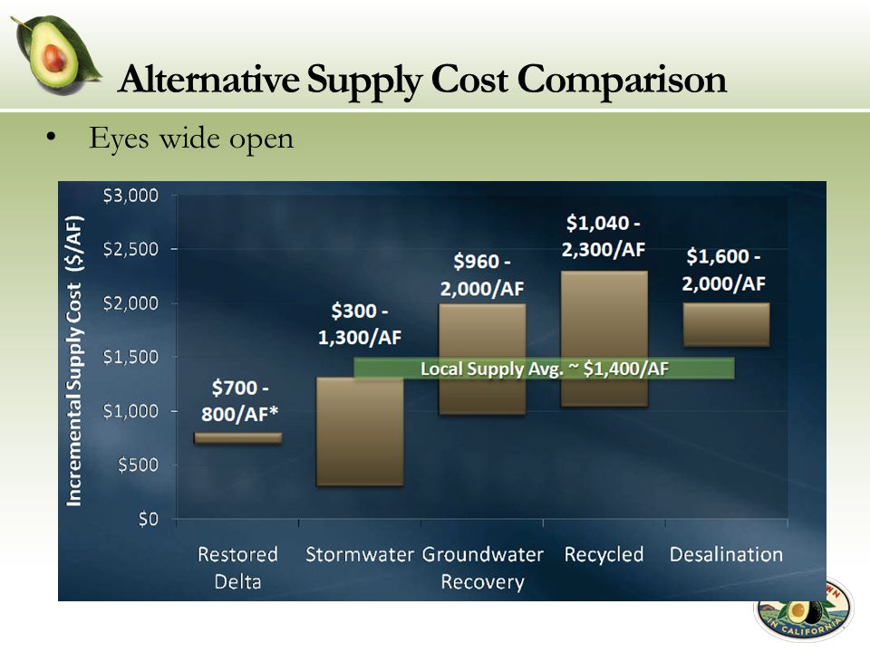 Alternative Supply Cost Comparison